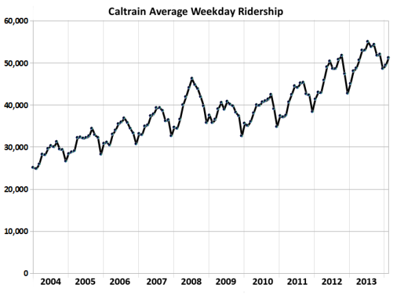 Longer Trains May Be No Match for Growing Caltrain Crowds