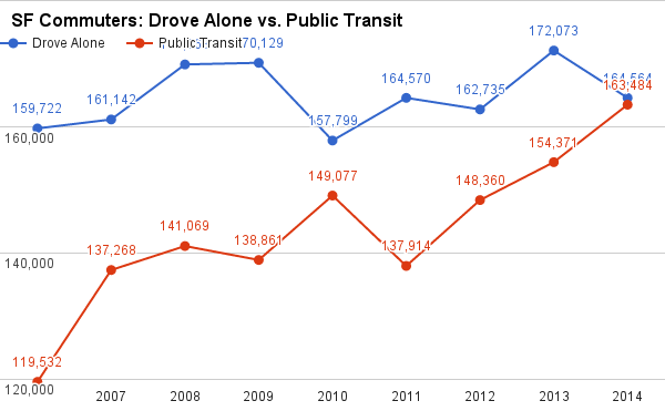 Changes in driving and transit use among SF residents only. Image: Jeremy Pollock/Twitter