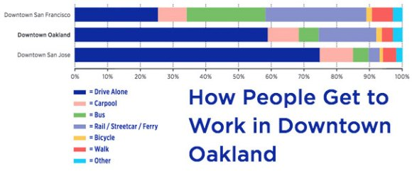 Despite the confluence of transit in downtown Oakland, nearly 60 percent of workers drive alone to their jobs in downtown Oakland, with less than one-quarter of workers commuting on transit. In comparison, over half of commuters to downtown San Francisco take transit to work and only 8 percent take transit to their jobs in downtown San Jose.