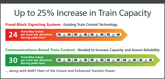 Modern signals will mean more capacity. Source: BART