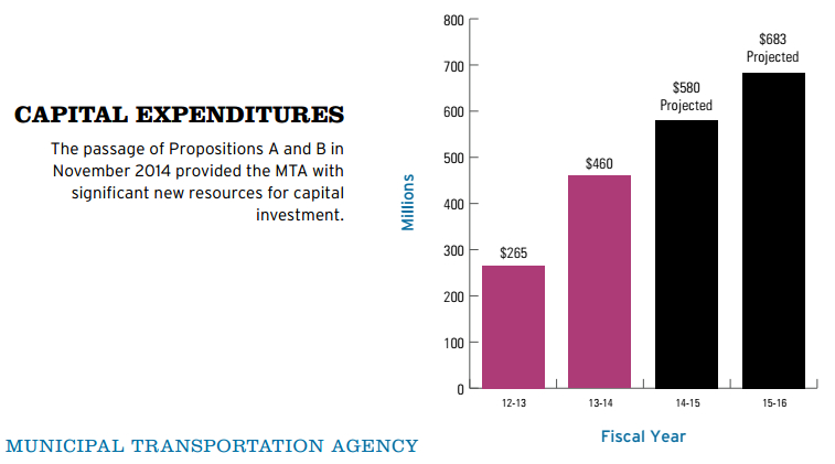Capital spending chart from the mayor's budget proposal.