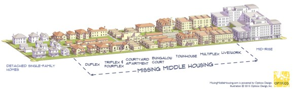 "Daniel Parolek and his firm Opticos developed this illustration of ""Missing Middle"" housing which is more suitable to families."