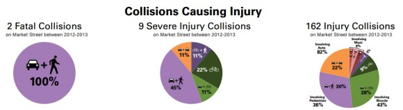"Although a couple of years old, this graphic from SFMTA gives an idea of the toll of these dangerous intersections. Image: SFMTA ""Safer Market Street"" project."