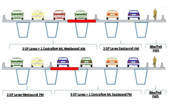 Reversible lanes separated by a movable median barrier on the Dumbarton Bridge would allow more rush-hour auto traffic in the peak direction (west in the morning, east in the evening). Image: SamTrans