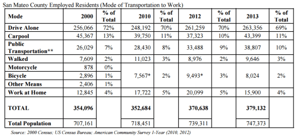 San Mateo County transportation officials note little change in commuting patterns since 2000 as evidence that growth in future traffic volumes is inevitable. Image: C/CAG Congestion Management Plan 2015