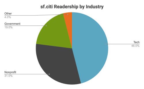 sf.citi Readership by Industry