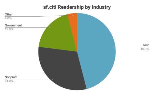 sf.citi Readership by Industry