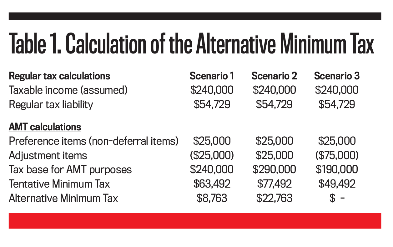 The Amt And The Minimum Tax Credit