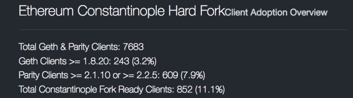 Ethereum Constantinople Hard Fork Client Adoption | Source: Ether Nodes