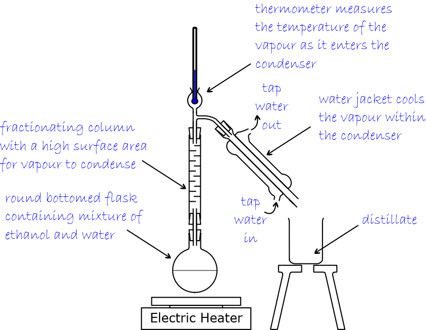 fractional distillation summer fields science rh sfscience net Chemistry Fractional Distillation Lab Distillation Equipment