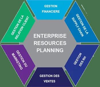 Schéma de Enterprise Ressources Planning