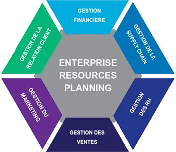 Schéma de Enterprise Ressources Planning