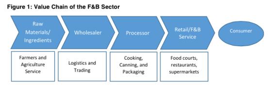 Singapore F&B Sector