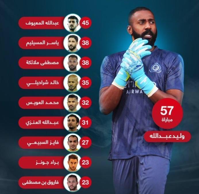 وليد عبدالله متقدما على المعيوف بـ 12 مباراة