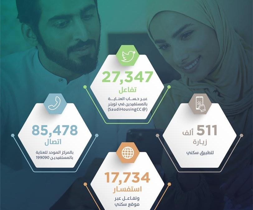 """نصف مليون زيارة لتطبيق """"سكني"""" خلال أبريل 2021"""