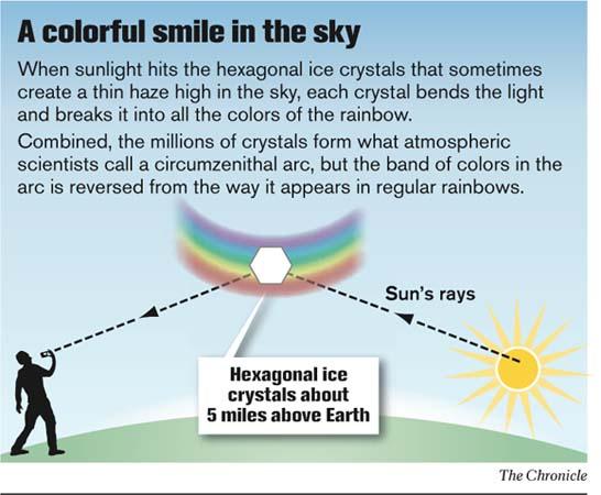 The Upside Down Rainbow (4/6)