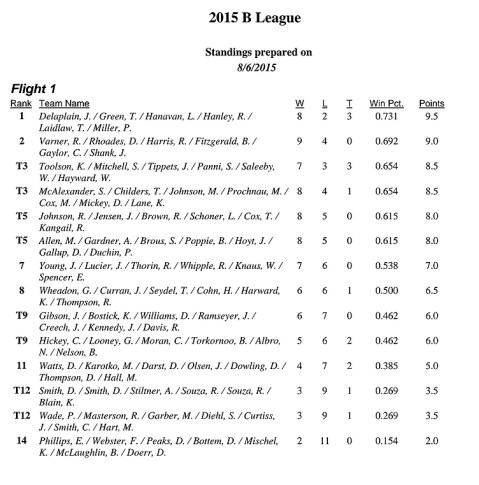 B-League-results