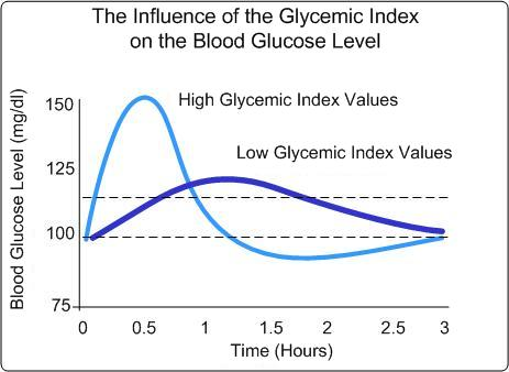 Indeks-Glisemik