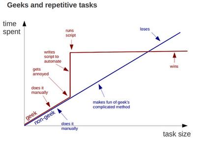 proyectos geek - Geeks win eventually geeks-win-eventually.png