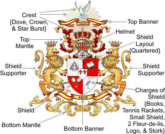Medieval Coat Arms Meanings