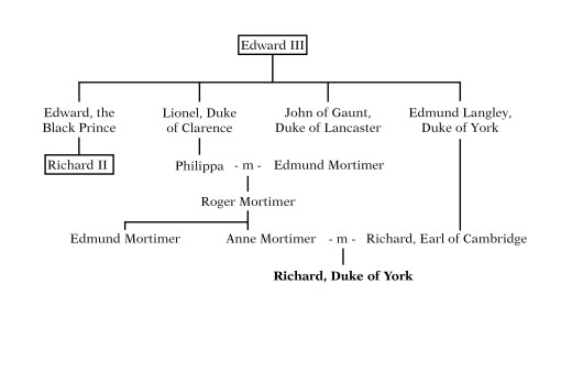 Ancestry chart of Richard, Duke of York, tracing his lineage to Edward III