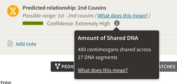 Shot of centimorgans shared