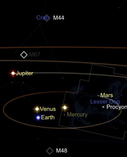 イメージ画像:かに座M44を見る太陽とそれに向かう火星