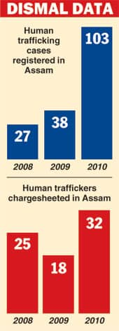 TRAFFICKING IN ASSAM