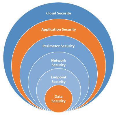 Cybersecurity Cloud Graphic