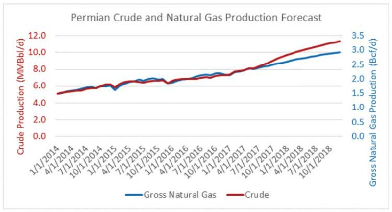 U.S. Oil and Gas Production and Price Outlook_KB FIRST EDIT DONE