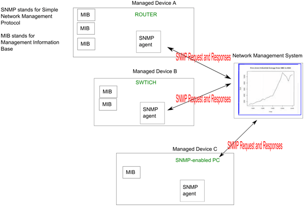 What is SNMP ? SNMP Intro | Cisco & Juniper Networks
