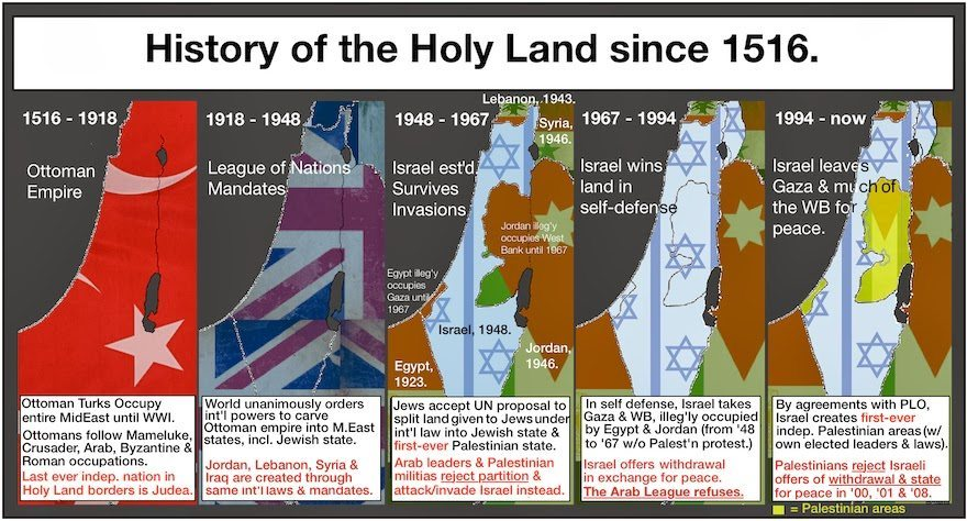 Image result for HISTORY OF ISRAEL