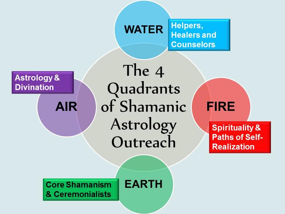 Outreach Through The Four Elements