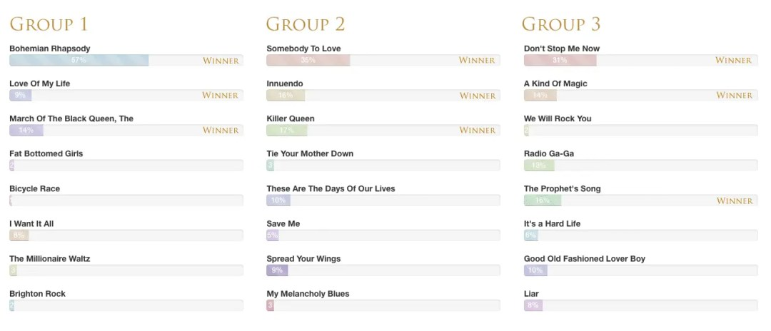 Top 50 Queen Songs - Group Winners 1
