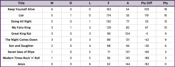League Table after Round of the Queen League