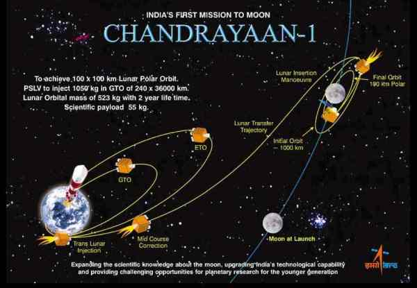 CHANDRAYAAN | INDIA'S MISSION MOON | SHANEPEDiA
