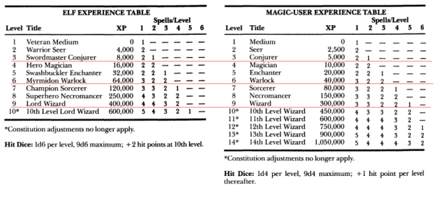 Classic d&d elf and magic user advancement table