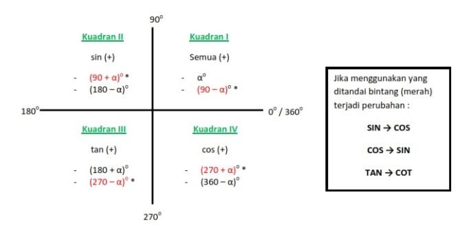Trigonometri Cos Sin