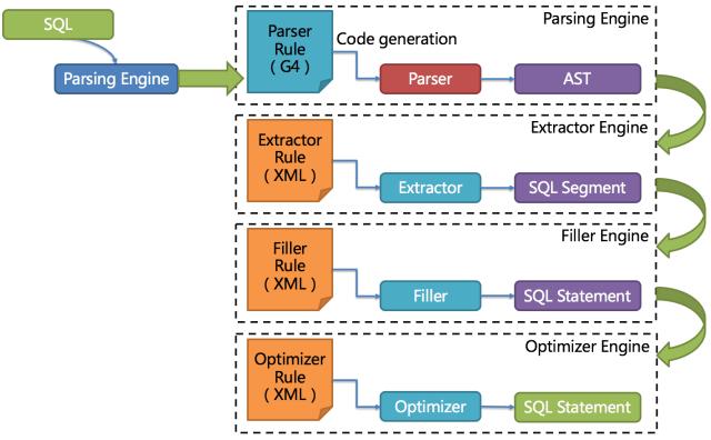 Parse Engine :: ShardingSphere