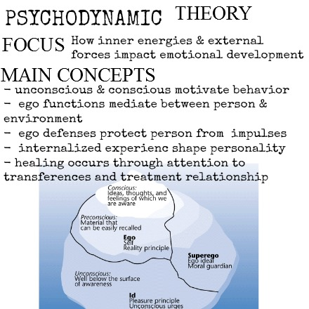 psychodynamic counselling concept However, this resistance to putting psychodynamic concepts on a scientific footing has started to change recently behavioral therapy may be better than cognitive therapy for severe depression perfectionism probably creates a vulnerability for depression.