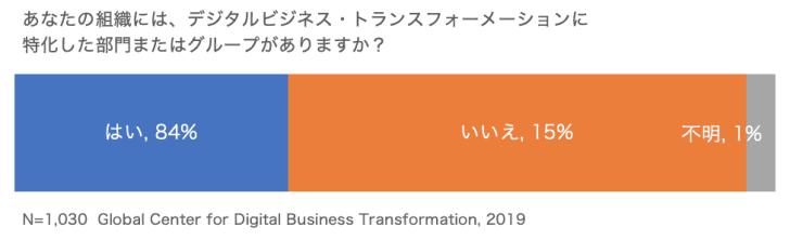 圧倒的多数の企業が、デジタルトランスフォーメーションを推進するための専門チームを設立している