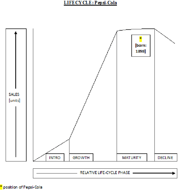 An image of a life cycle diagram relating to Pepsi-Cola [2001].