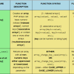 First two rows of a reference table relating to PHP Array functions, scaled for desktop viewing.
