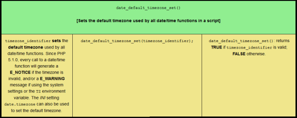 Comprehensive PHP DateTime Quiz, sized for tablet viewing.