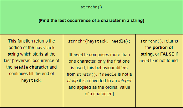 The strrchr PHP string function, sized for tablet viewing.