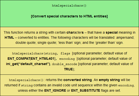 The htmlspecialchars function, sized for mobile viewing.