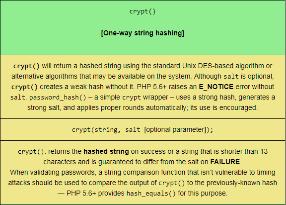 Tabulated crypt PHP String function, sized for mobile viewing.