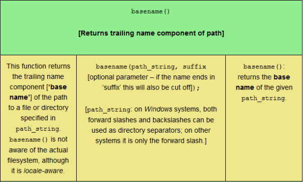 The basename PHP filesystem function, sized for tablet viewing.