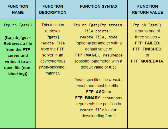 The ftp_nb_fget PHP FTP function, sized for desktop viewing.