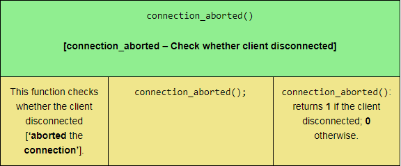 The connection_aborted PHP function, sized for tablet viewports.